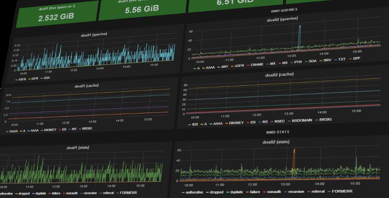 DNS Monitoring